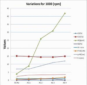 Determinations For 1000  Rpm  Engine Rotation