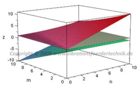 vibrationsfoerdertechnikde eigenschwingformen