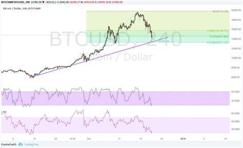Vanguard total stock mkt idx instl sel. Bitcoin (BTC/USD) Price Technical Analysis for Dec 22, 2017