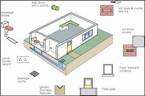 Flood Divert Diagram For Flood Protection