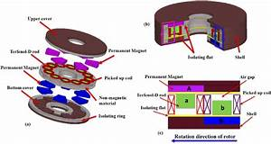 Concept Of Magnetostrictive Harvester   A  Exploded