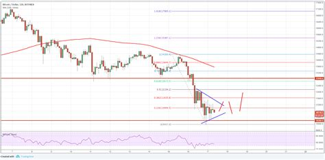 Charts, forecast poll, current trading positions and technical analysis. Bitcoin Price Analysis: BTC/USD Accelerating Downsides - CryptosRus