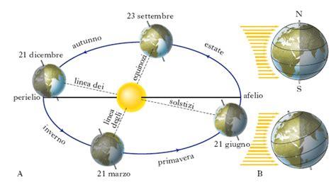 Circolo Di Illuminazione Della Terra by Scuola Costrini Laboratorio