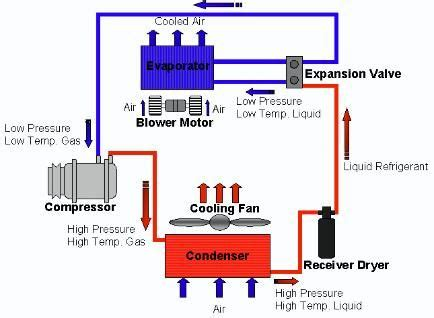 Refrigeration Cycle Are Pinterest Cycling