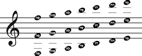 clipart musical scale   cliparts  images