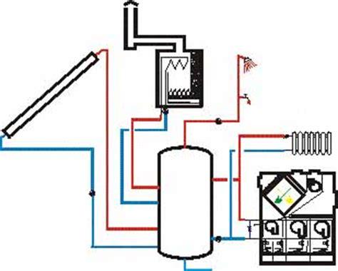 Fußbodenheizung Und Heizkörper Kombinieren by Luft L 252 Ftung W 228 Rmer 252 Ckgewinnung Warmluftheizung