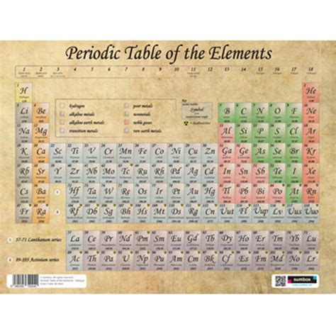 periodic table   elements poster  antique