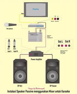Instalasi Sound System Karaoke Rumah Yang Bagus Serta