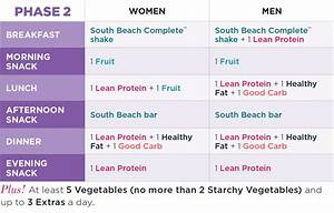 Meal Plan Explained: Phase 2 | The Palm South Beach Diet Blog