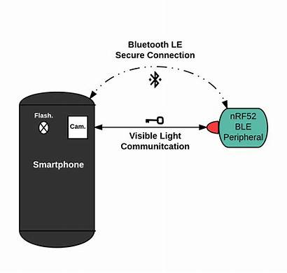 Secure Energy Bluetooth Low Iot Communication Device