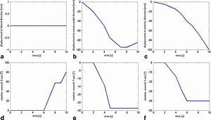 Biomechanical Description Of Fetal Head Movements