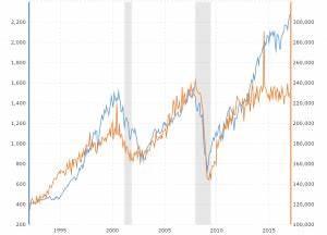 Hang Seng Index Daily Chart Vix Volatility Index Historical Chart Macrotrends
