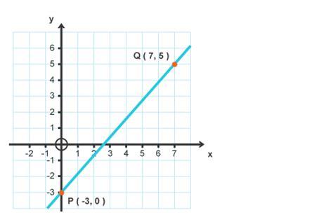 Intermediate 2 Bitesize Mathematics Define Program Flowchart Chart Perpustakaan Cara Mengubah Ke Pendaftaran Mahasiswa Baru For Factorial In C About Cleaning Computer Bilangan Genap Pembuatan Untuk Looping