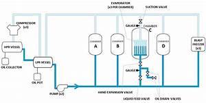 Ruptured Refrigeration Evaporator Result In Evacuation