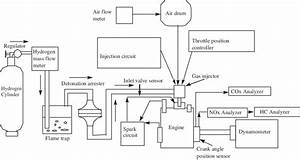 Schematic Diagram Of Experimental Setup Used For Hydrogen