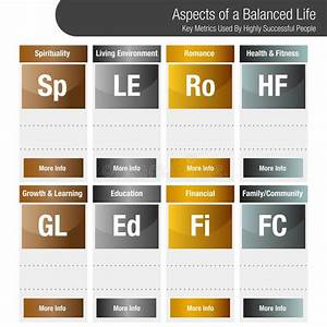 Aspekte Eines Ausgeglichenen Leben