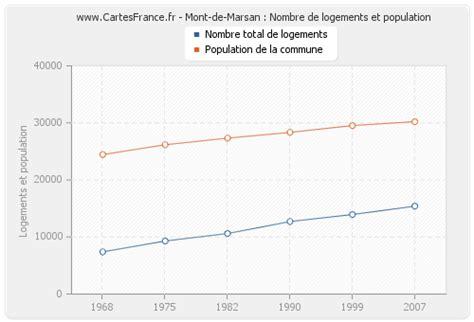logement mont de marsan statistiques de l immobilier de mont de marsan 40000 ou 40090