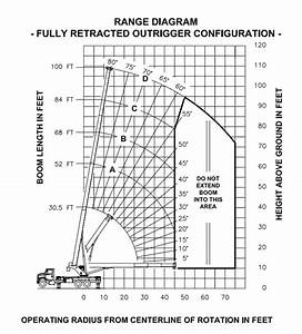 Manitex 40100 Shl Boom Truck   Range Chart