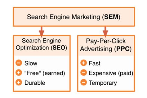 Seo Sem Marketing by Search Engine Optimizers Why All Websites Need One