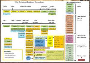 Old Testament Books Timeline Chart
