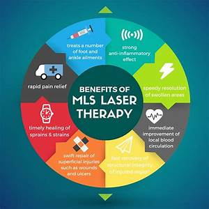 Laser therapy for injuries