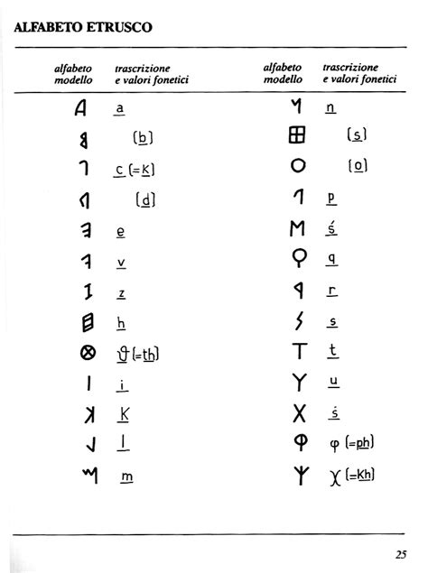 Lettere Greche Minuscole by Pin Alfabeto Etrusco On