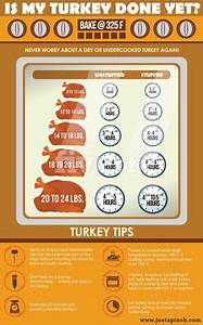Learn The Art Of Spatchcocking A Turkey Cooking Turkey