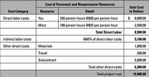 Gehalt Stundenlohn Berechnen : erstellen einer budgetsch tzung mithilfe des bottom up ~ Themetempest.com Abrechnung