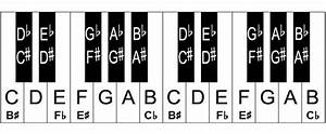 Free Piano Key Chart  U2013 Full Piano Keyboard Chart