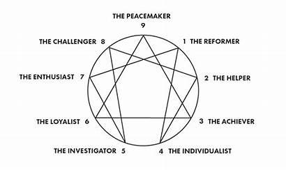 Enneagram Type Types Descriptions Mormons Startups Personality