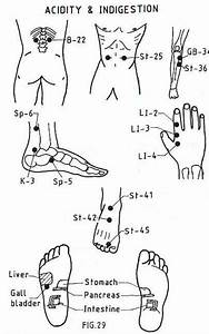 Acupressure Points For Acidity And Indigestion