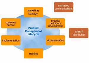 sales plan sales management tools templates With sales management tools templates
