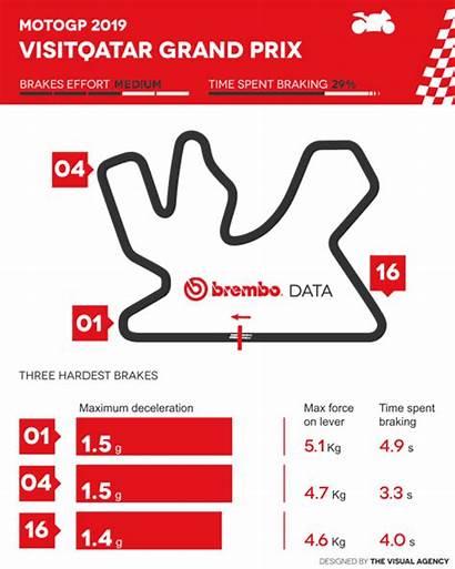 Motogp Qatar Brembo Circuit Losail Round Track