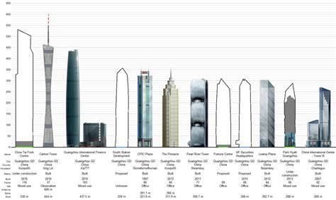 Guangzhou-CTF-Finance-Centre-Compared - Elevator Today