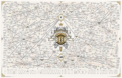 I Found This Very Cool Beer Chart. Thought I'd Pass It