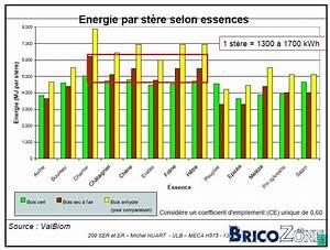 1 Stère De Bois En Kg : prix du st re de bois de chauffage ~ Dailycaller-alerts.com Idées de Décoration