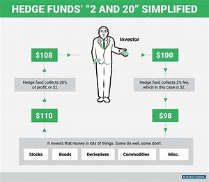 What is a hedge fund? Not all make billions - Business Insider