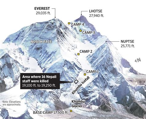 dramatic images   mount everest avalanche