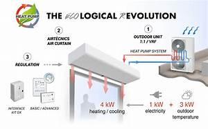 Rideaux D U0026 39 Air Thermodynamique