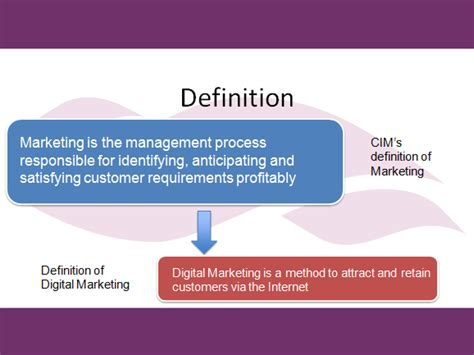 Explain Marketing by What Is Digital Marketing Dr Kurtzke