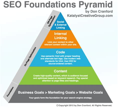 Optimizing Your Website For Search Engines by Five Key Factors In Optimizing Your Site For Search