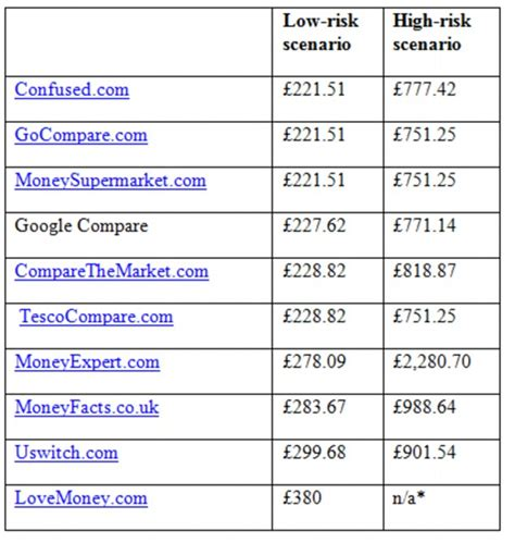 compare car insurance uk trust in comparison website is low says which as quotes