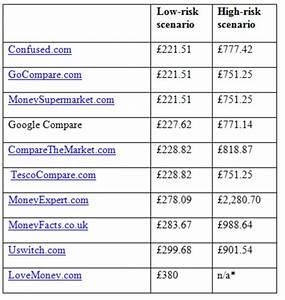Trust in compar... Provide Insurance Quotes