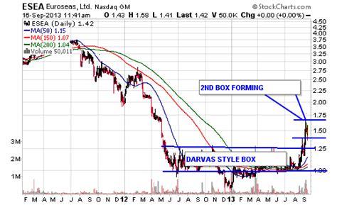 nicolas darvas trading strategy ujejocykixova web fc2