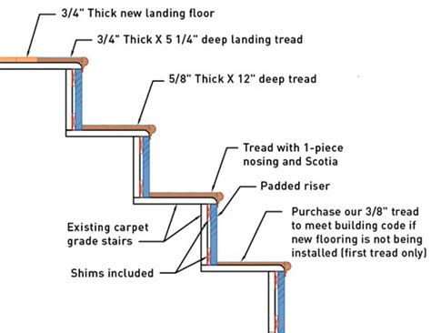 stair tread specifications nustair stair caps