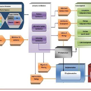 information technology architecture model