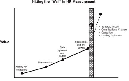 A Day In The Life Of A Chro Why Hr Metrics Don T Work
