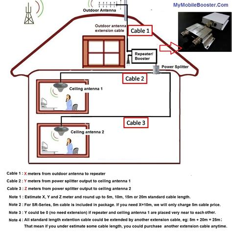installation bureau repeater installation guide for mobile signal booster