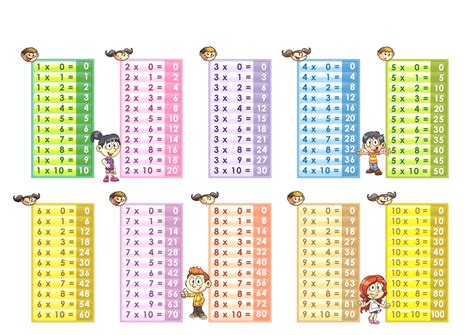The range for the multiplication table can be adjusted by passing a parameter called range and setting it to the desired numeric value. Printable Multiplication Chart 0-10 ...