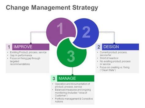 change management strategy editable  training